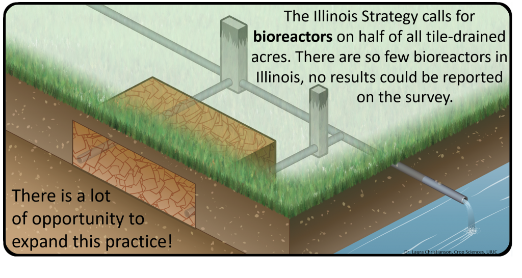 Bioreactor_2016 NASS survey_Illinois Extension_Christianson_Branded3